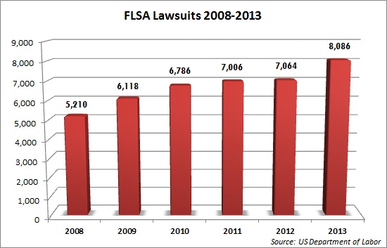 FLSA Lawsuits 2009-2013